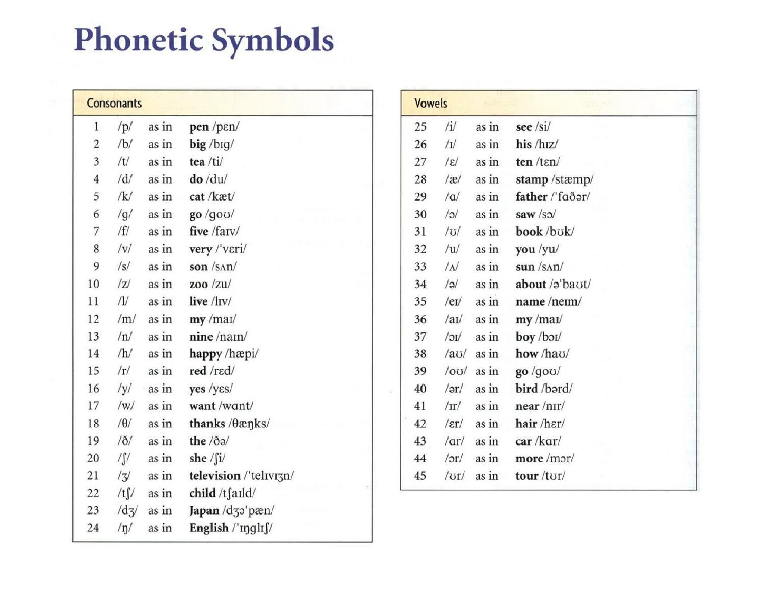 how to write phonetic symbols