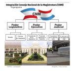Integración consejo nacional de la magistratura (CNM).