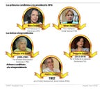 Las primeras candidatas a la presidencia 2016.