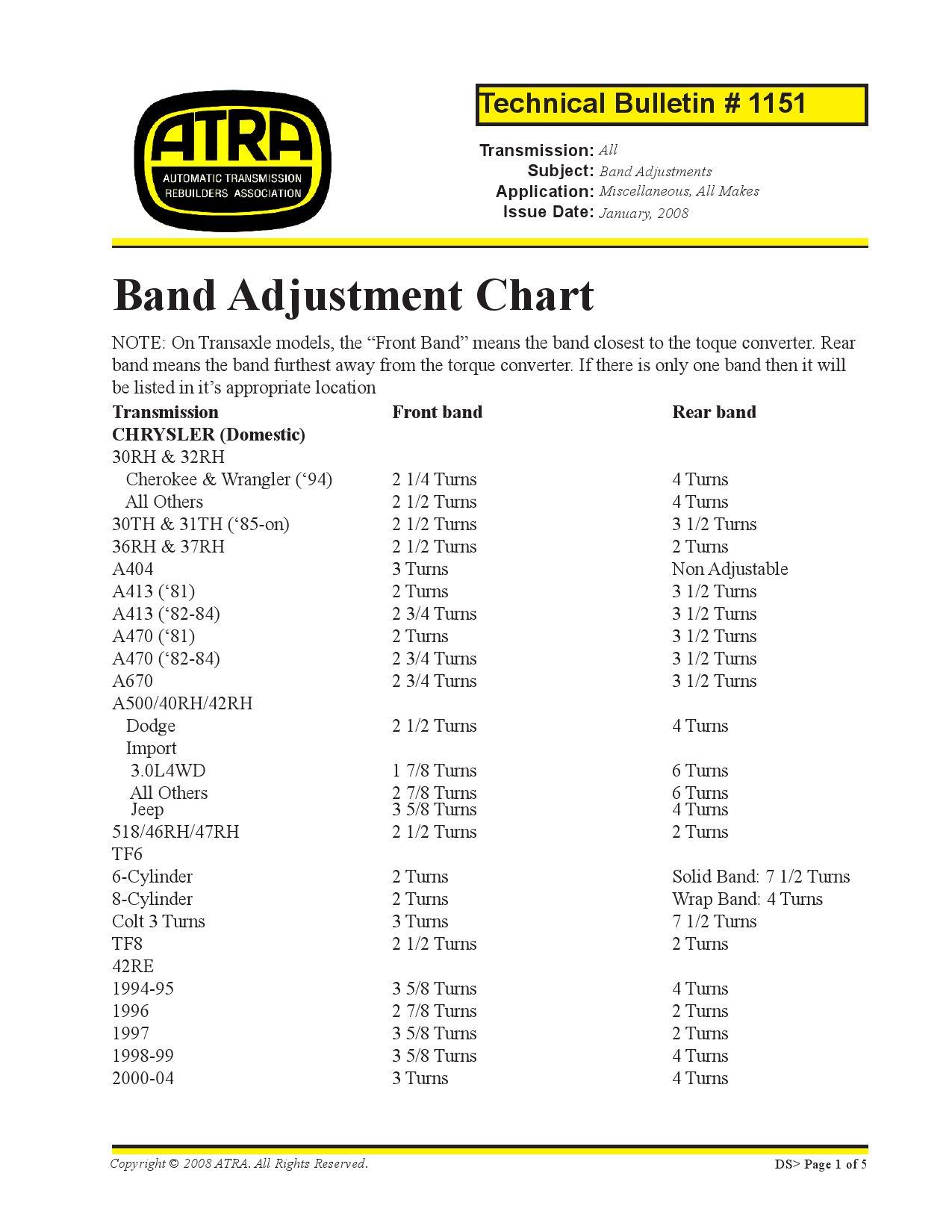 Atra Band Adjustment Chart By Simimike Issuu