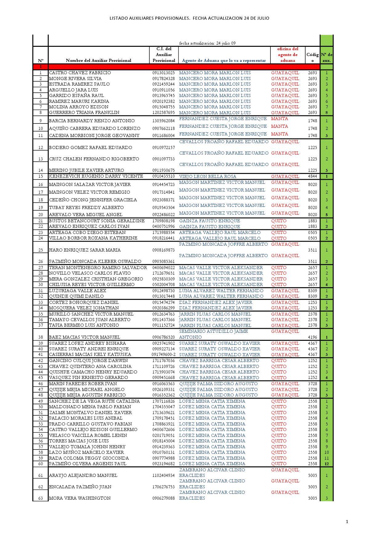 Listado de auxiliares de agentes de aduana ecuador by for Arturo boada cuisine menu
