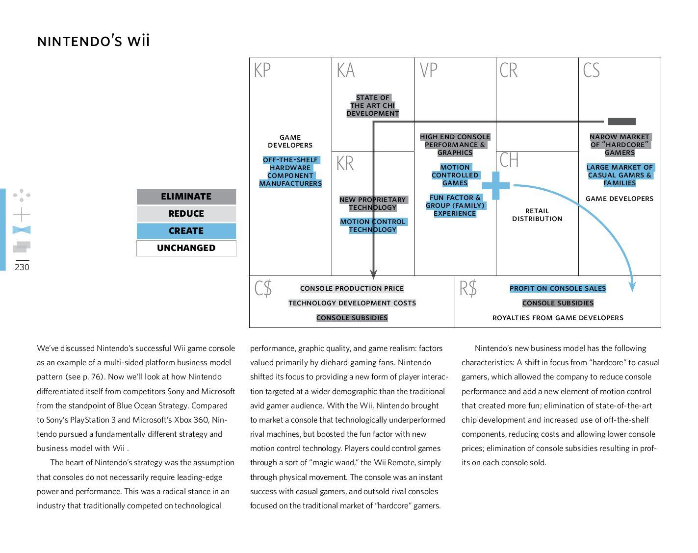 business model generation handbook