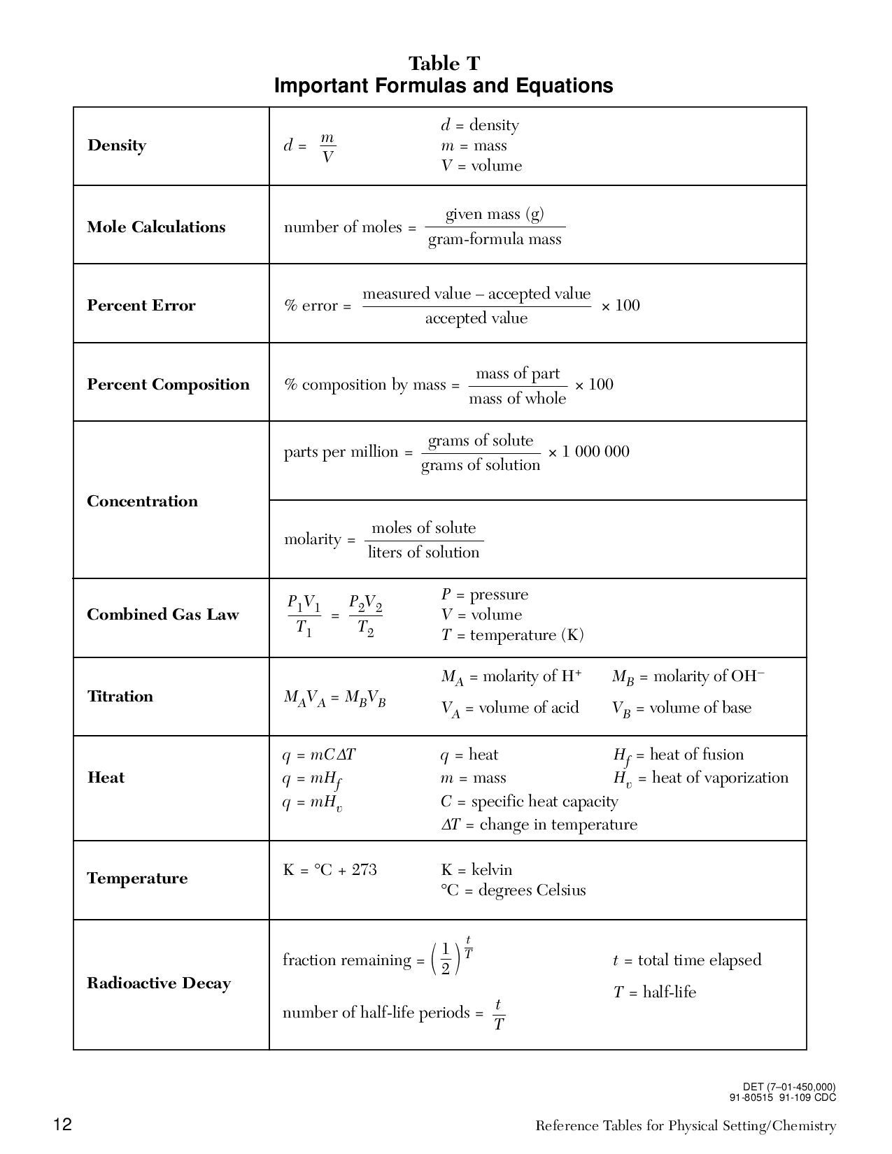 Chemistry Reference Tables By Juan Betancourt Page 12