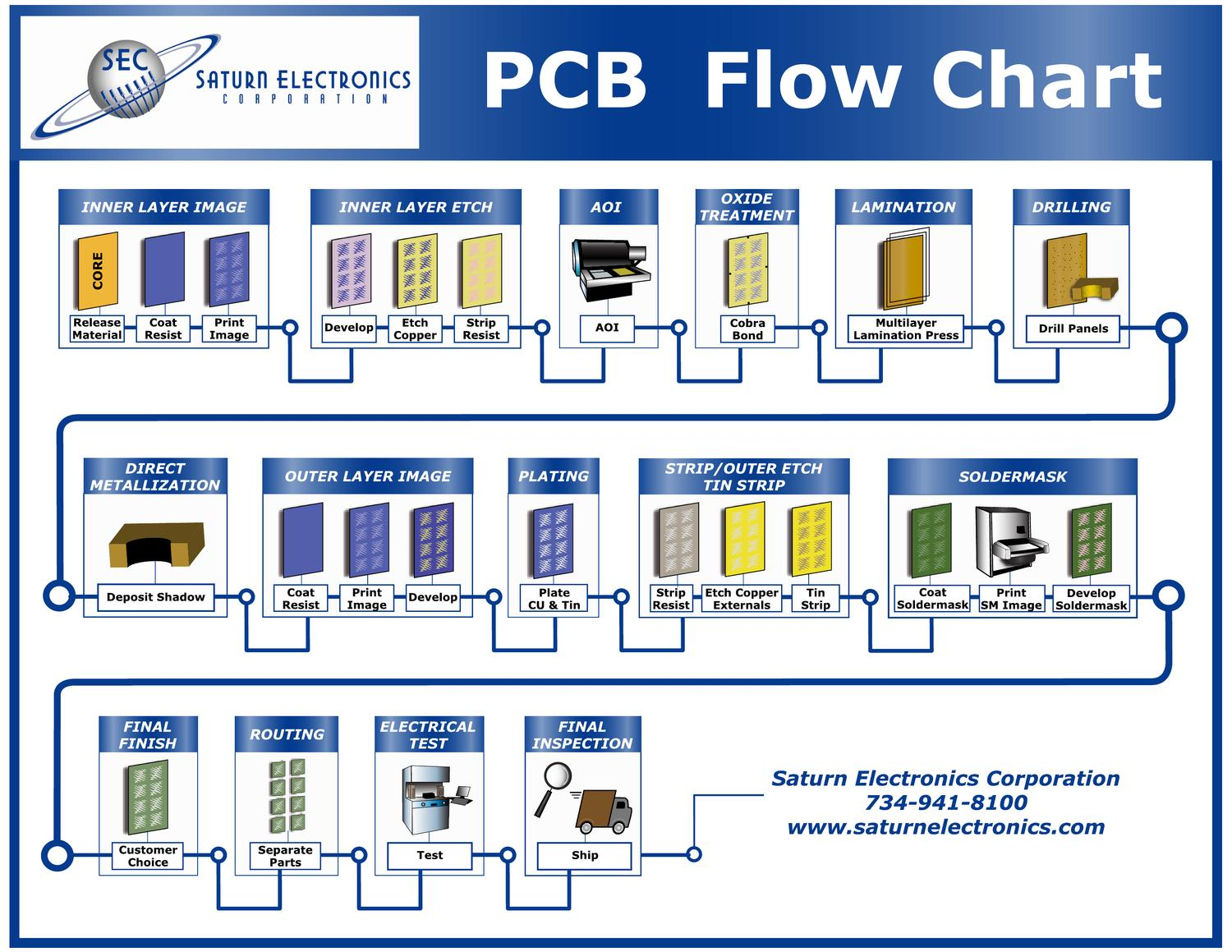 how to get flow chart on pages