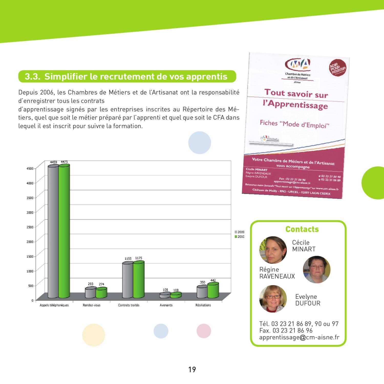 Rapport d 39 activit 2010 de la chambre de m tiers de l - Contrat d apprentissage chambre des metiers ...