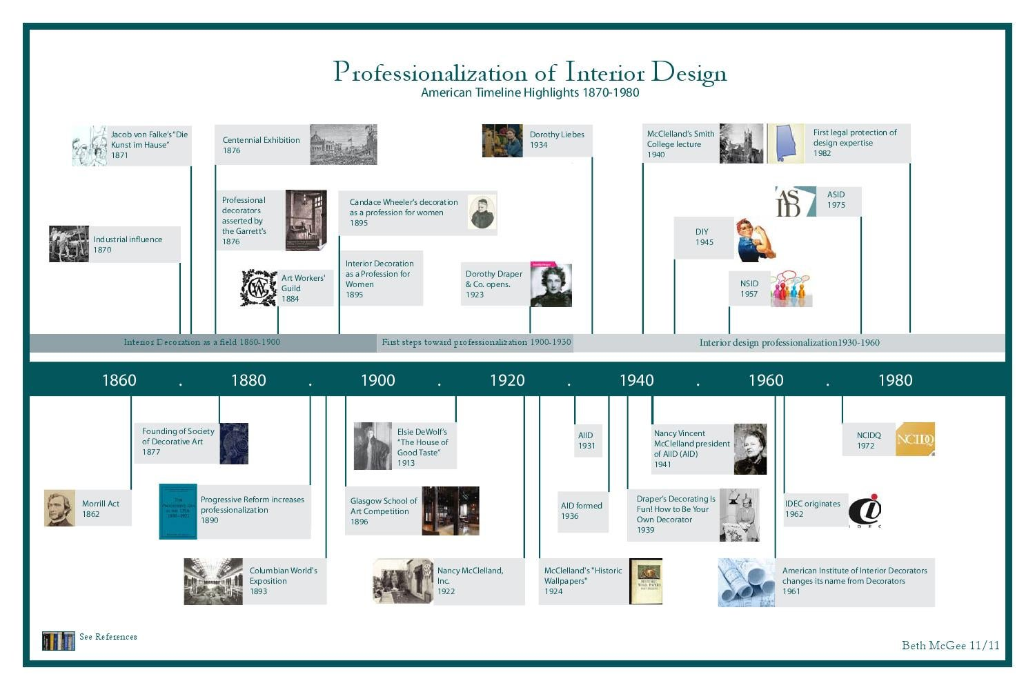 Interior Design Timeline By Beth McGee