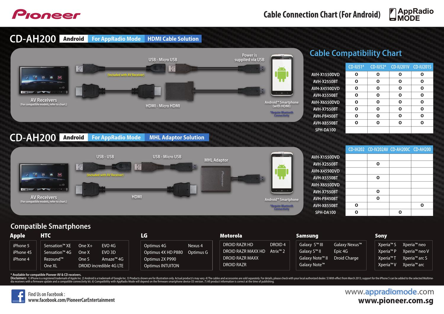 Android To Iphone Cable