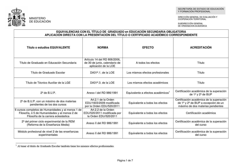 cuadro resumen equivalencias de titulaciones academicas by