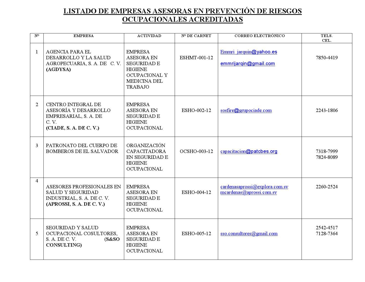 Listado de empresas asesoras y peritos en prevenci n de for Listado de empresas malaguenas