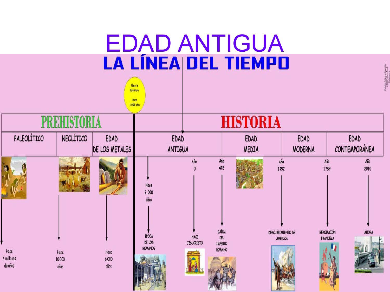 Resultado de imagen de edades de la historia eje cronologico