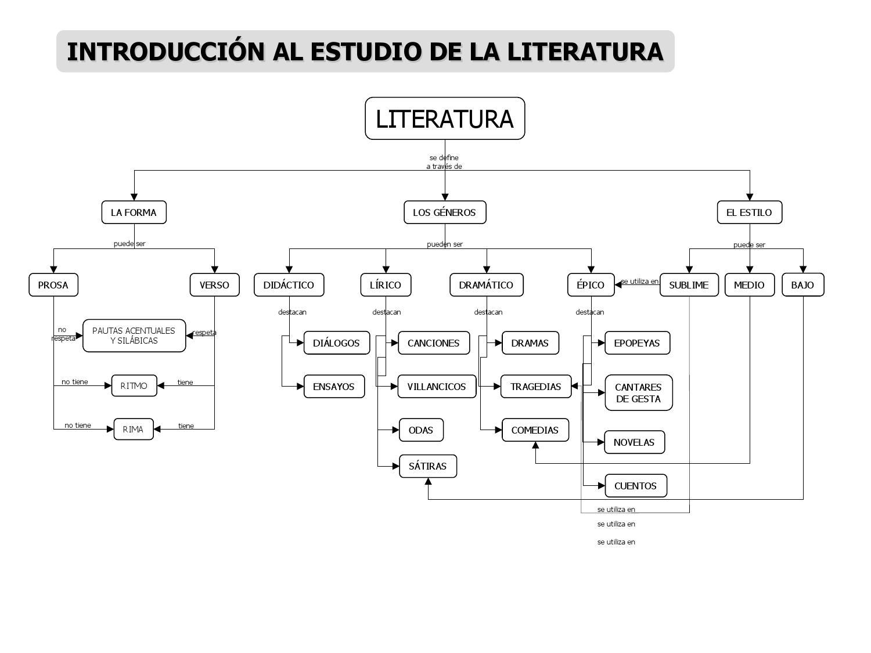 epocas de la literatura latina - photo#42