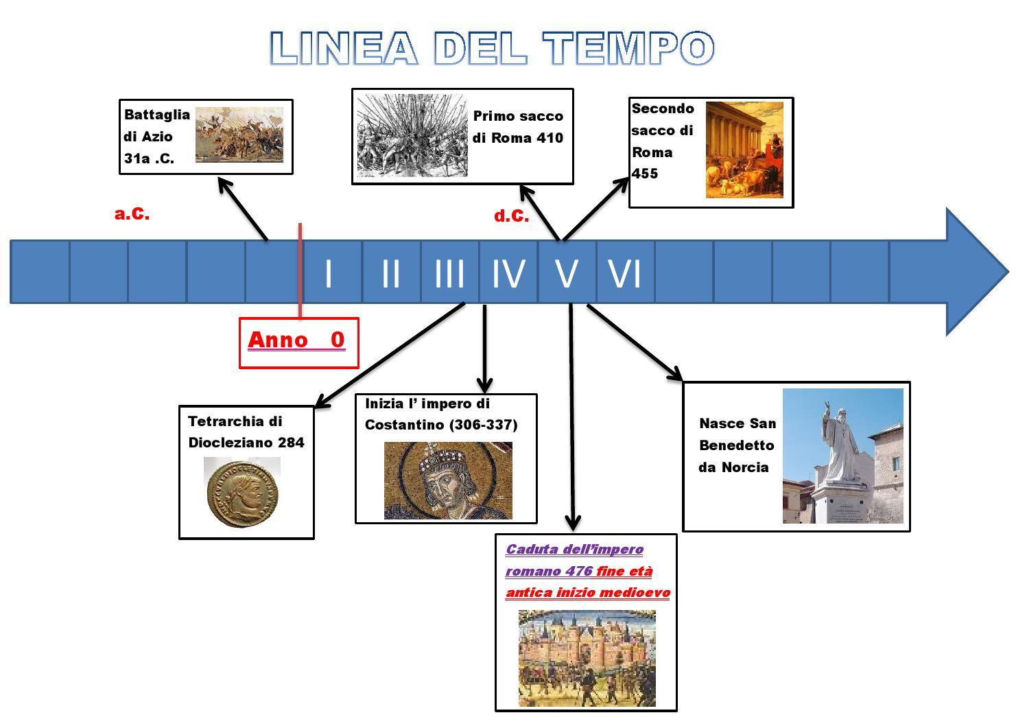 Linea Del Tempo 1h By De Filis Terni Issuu